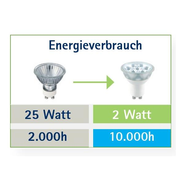 GU10  LED QPAR51, 2 Watt